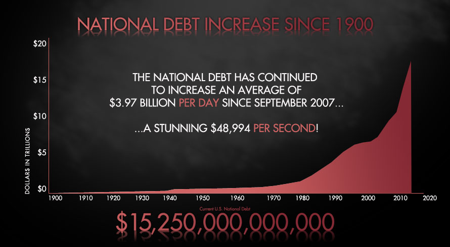 What Is The national debt